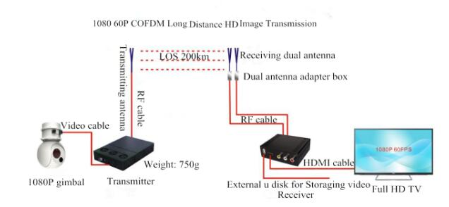 COFDM Full HD Wireless Video Transmission MINI System Frequency Customizable