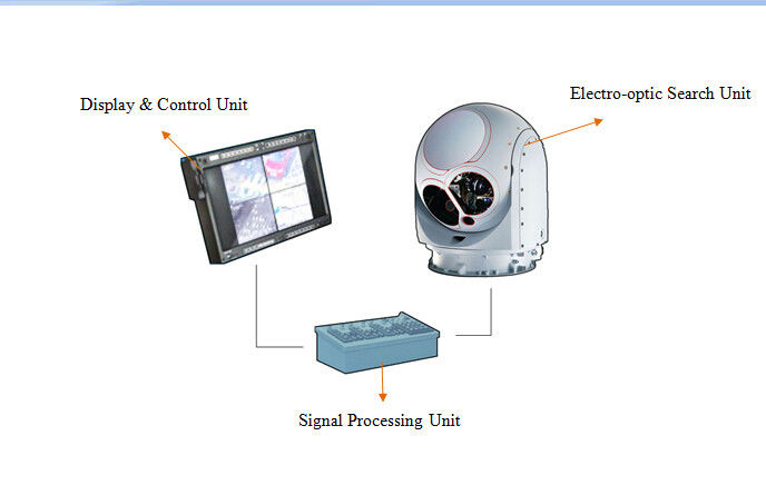 Ship-Borne EO / IR Electro Optical Tracking System for Surveillance Application